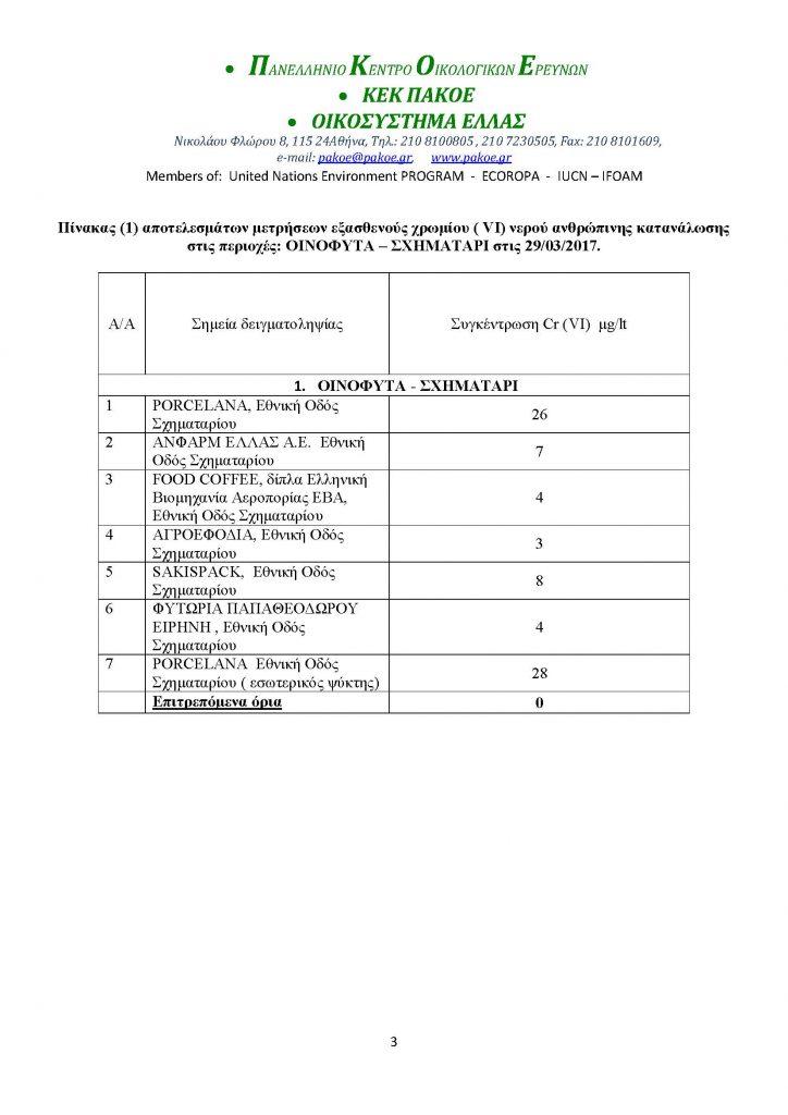 Μικροβιολογική εξέταση νερού Οινοφυτα_Page_3